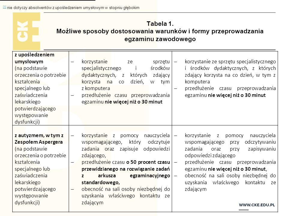 Tabela 1. Możliwe sposoby dostosowania warunków i formy przeprowadzania egzaminu zawodowego z upośledzeniem umysłowym (na podstawie orzeczenia o potrz