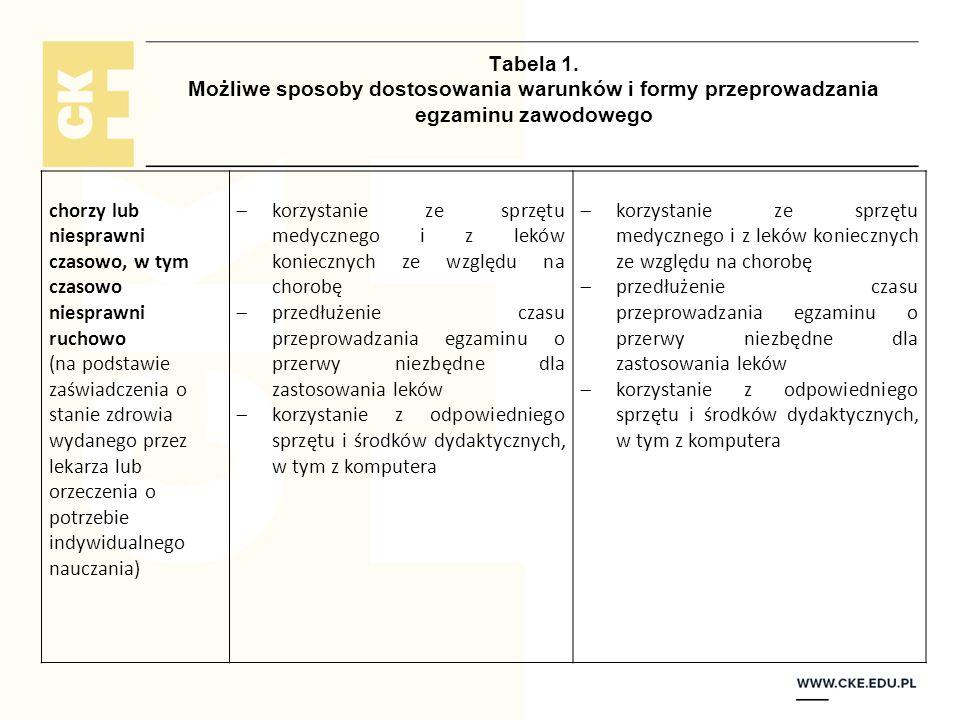 Tabela 1. Możliwe sposoby dostosowania warunków i formy przeprowadzania egzaminu zawodowego chorzy lub niesprawni czasowo, w tym czasowo niesprawni ru
