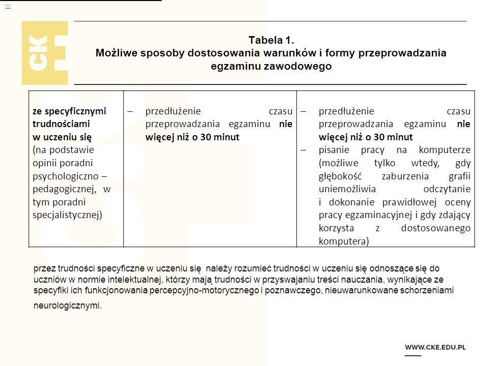 Tabela 1. Możliwe sposoby dostosowania warunków i formy przeprowadzania egzaminu zawodowego ze specyficznymi trudnościami w uczeniu się (na podstawie