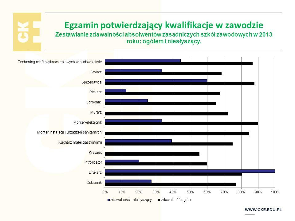 Egzamin potwierdzający kwalifikacje w zawodzie Zestawianie zdawalności absolwentów zasadniczych szkół zawodowych w 2013 roku: ogółem i niesłyszący.