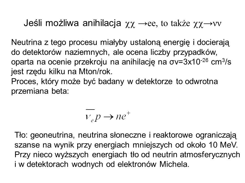 Jeśli możliwa anihilacja ee, to takżeνν Neutrina z tego procesu miałyby ustaloną energię i docierają do detektorów naziemnych, ale ocena liczby przypadków, oparta na ocenie przekroju na anihilację na σv=3x10 -26 cm 3 /s jest rzędu kilku na Mton/rok.