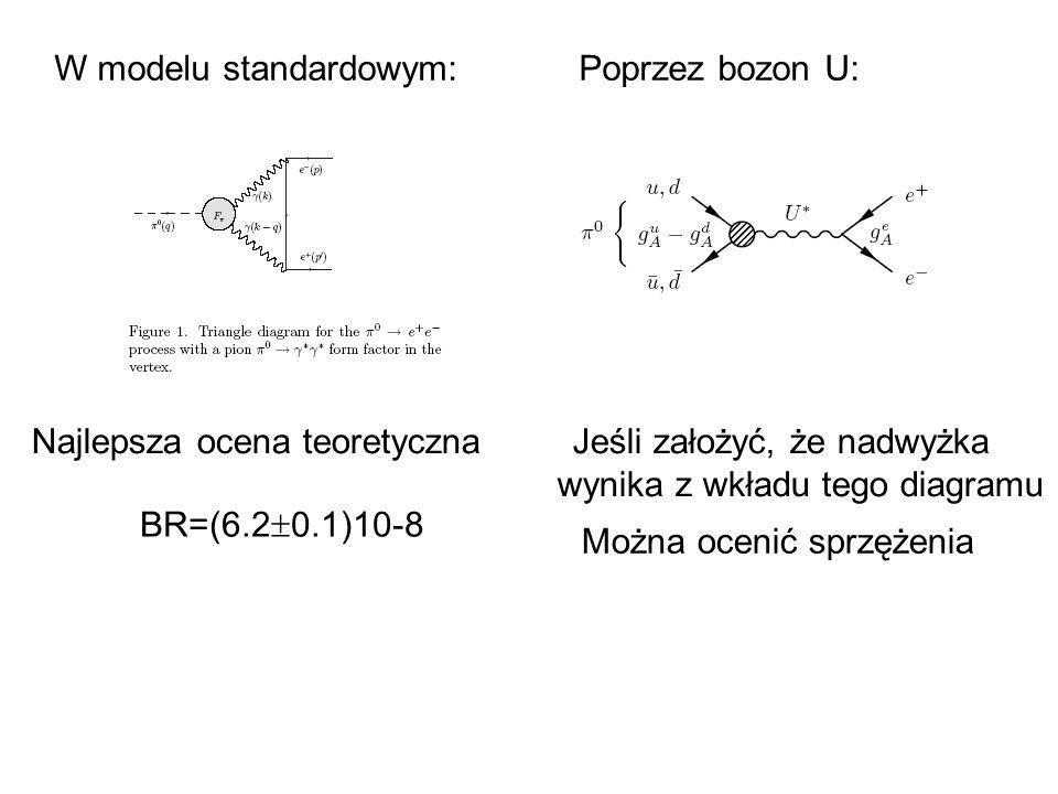 BR=(6.2 0.1)10-8 Najlepsza ocena teoretyczna Jeśli założyć, że nadwyżka wynika z wkładu tego diagramu W modelu standardowym: Poprzez bozon U: Można ocenić sprzężenia