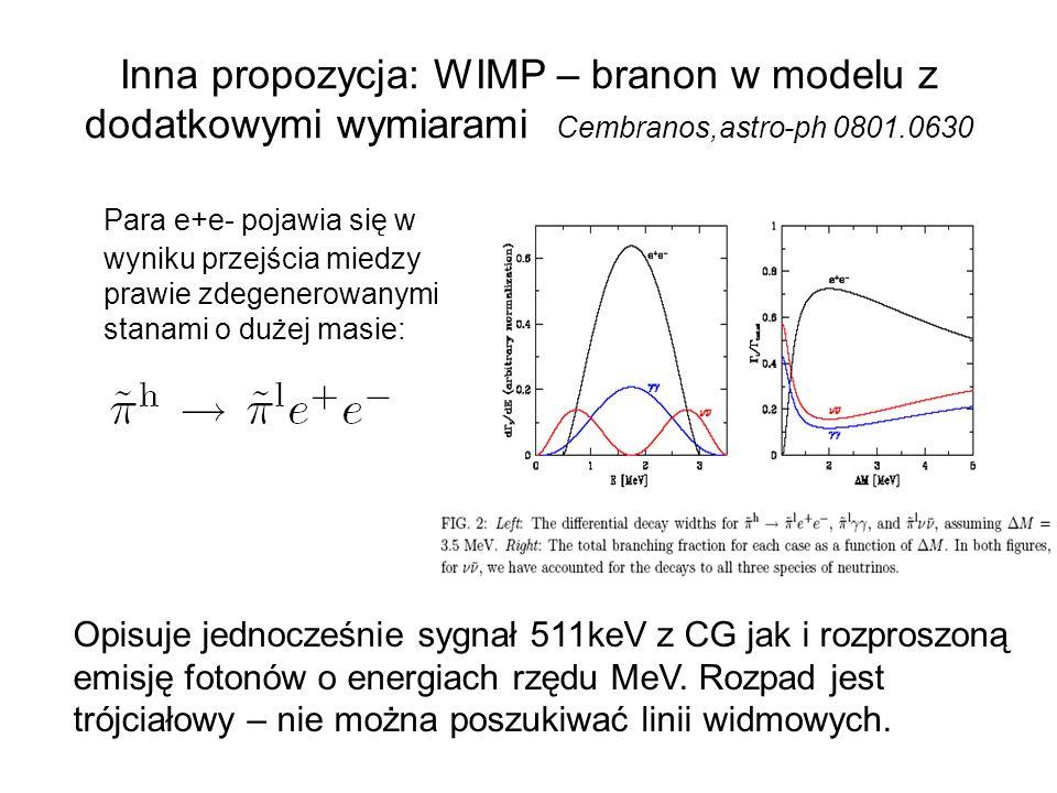 Inna propozycja: WIMP – branon w modelu z dodatkowymi wymiarami Cembranos,astro-ph 0801.0630 Para e+e- pojawia się w wyniku przejścia miedzy prawie zdegenerowanymi stanami o dużej masie: Opisuje jednocześnie sygnał 511keV z CG jak i rozproszoną emisję fotonów o energiach rzędu MeV.