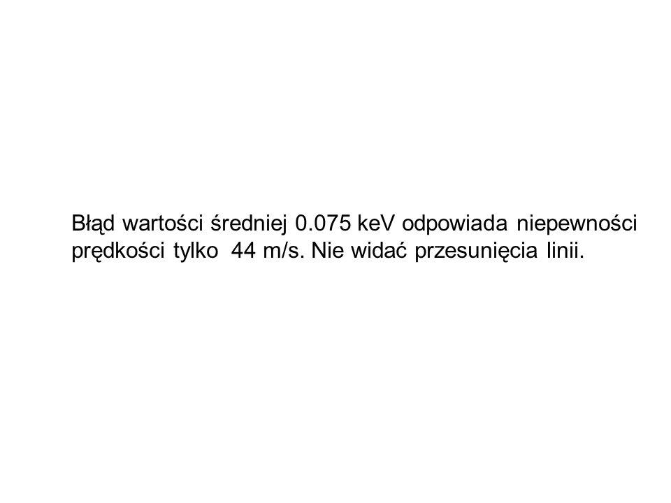 Błąd wartości średniej 0.075 keV odpowiada niepewności prędkości tylko 44 m/s.