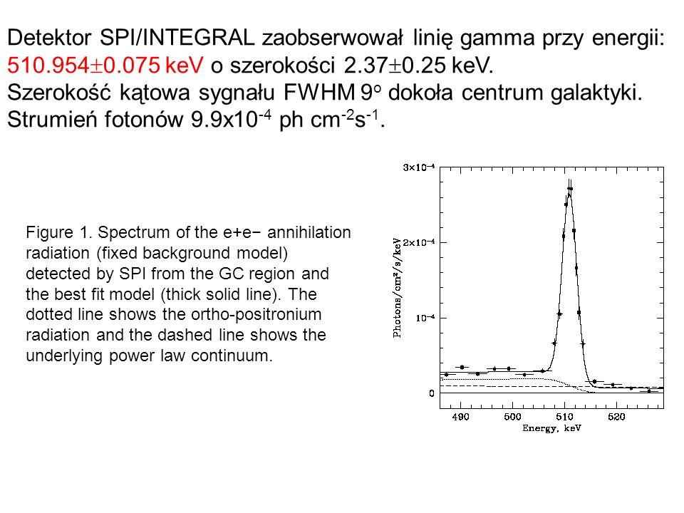 Pierwsze ograniczenia z danych Super-Kamiokande S.Palomarez-Ruiz i S.Pascoli(astro-ph 0710.5420)