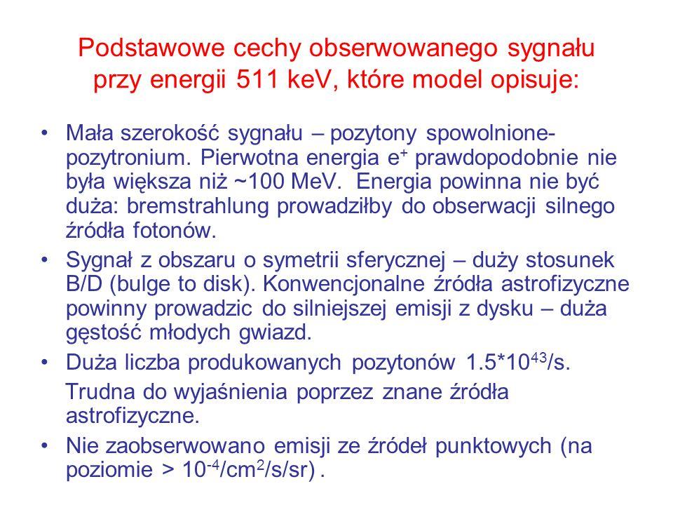 Przykłady oczekiwanych intensywności linii 511 keV dla różnych modeli astrofizycznych