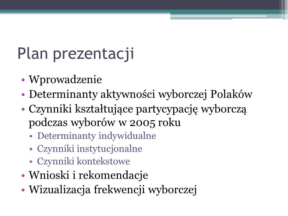 Plan prezentacji Wprowadzenie Determinanty aktywności wyborczej Polaków Czynniki kształtujące partycypację wyborczą podczas wyborów w 2005 roku Determinanty indywidualne Czynniki instytucjonalne Czynniki kontekstowe Wnioski i rekomendacje Wizualizacja frekwencji wyborczej