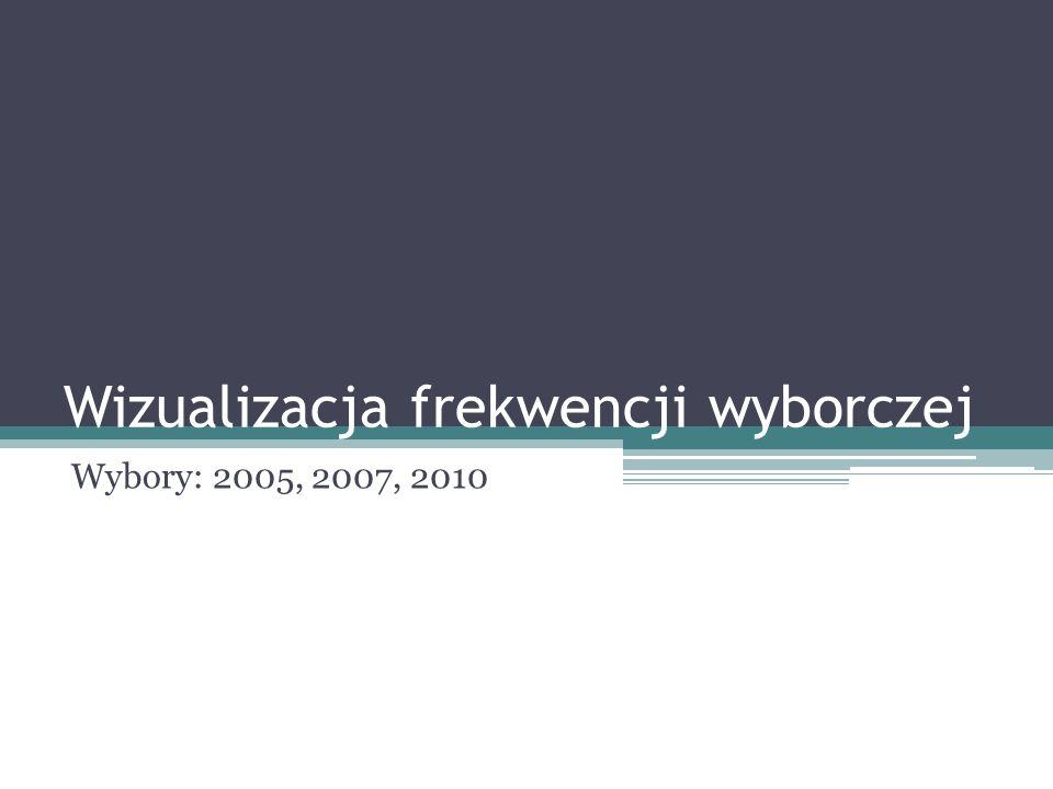 Wizualizacja frekwencji wyborczej Wybory: 2005, 2007, 2010