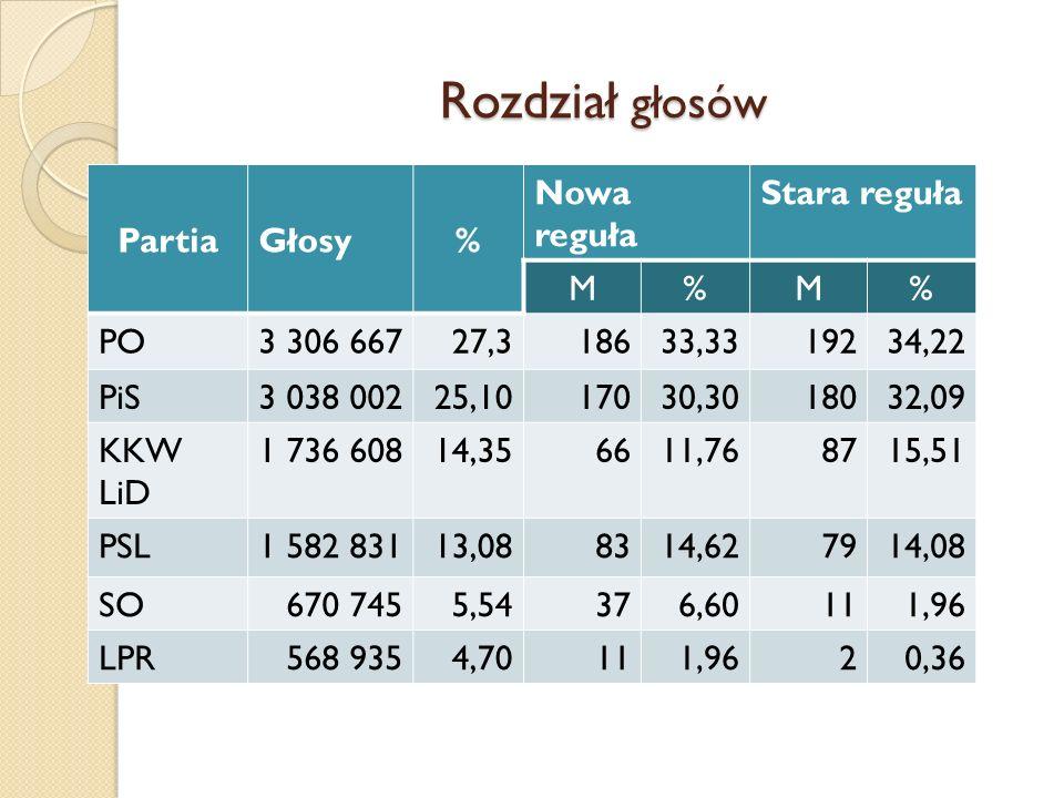 Rozdział głosów PartiaGłosy% Nowa reguła Stara reguła M%M% PO3 306 66727,318633,3319234,22 PiS3 038 00225,1017030,3018032,09 KKW LiD 1 736 60814,35661