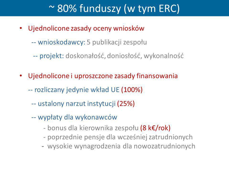 ~ 80% funduszy (w tym ERC) Ujednolicone zasady oceny wniosków -- wnioskodawcy: 5 publikacji zespołu -- projekt: doskonałość, doniosłość, wykonalność U