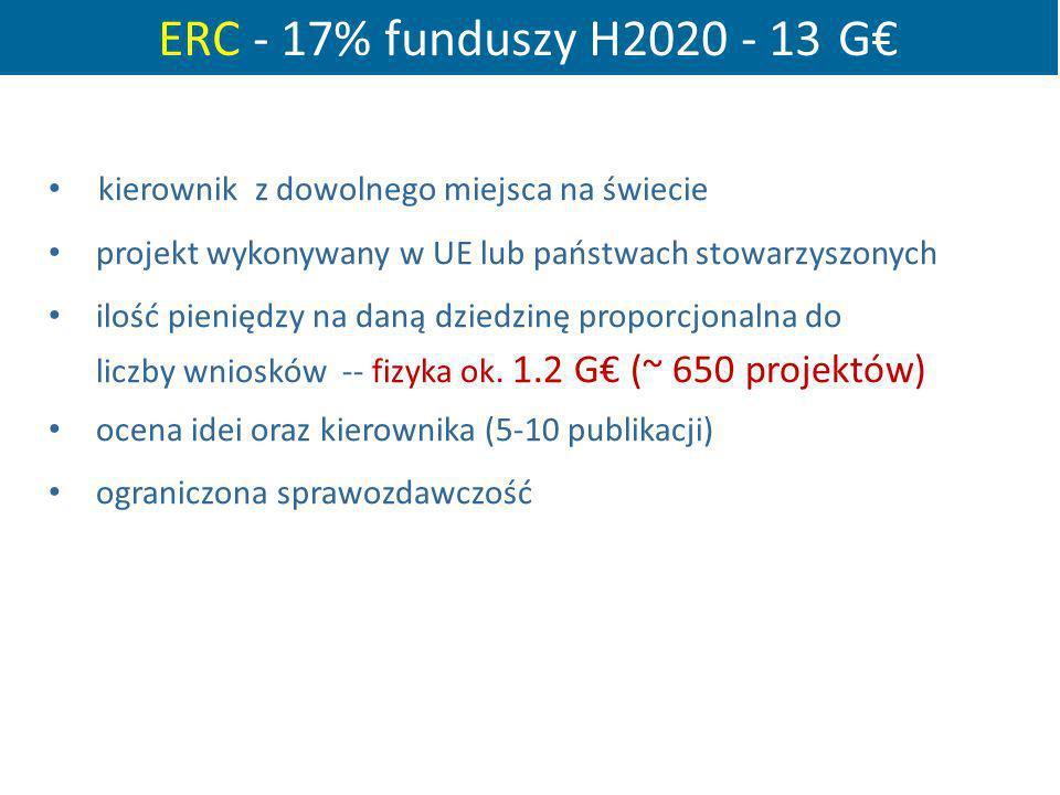 ERC - 17% funduszy H2020 - 13 G kierownik z dowolnego miejsca na świecie projekt wykonywany w UE lub państwach stowarzyszonych ilość pieniędzy na daną