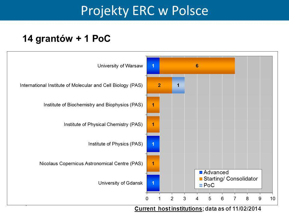 29 14 grantów + 1 PoC Current host institutions; data as of 11/02/2014 Projekty ERC w Polsce