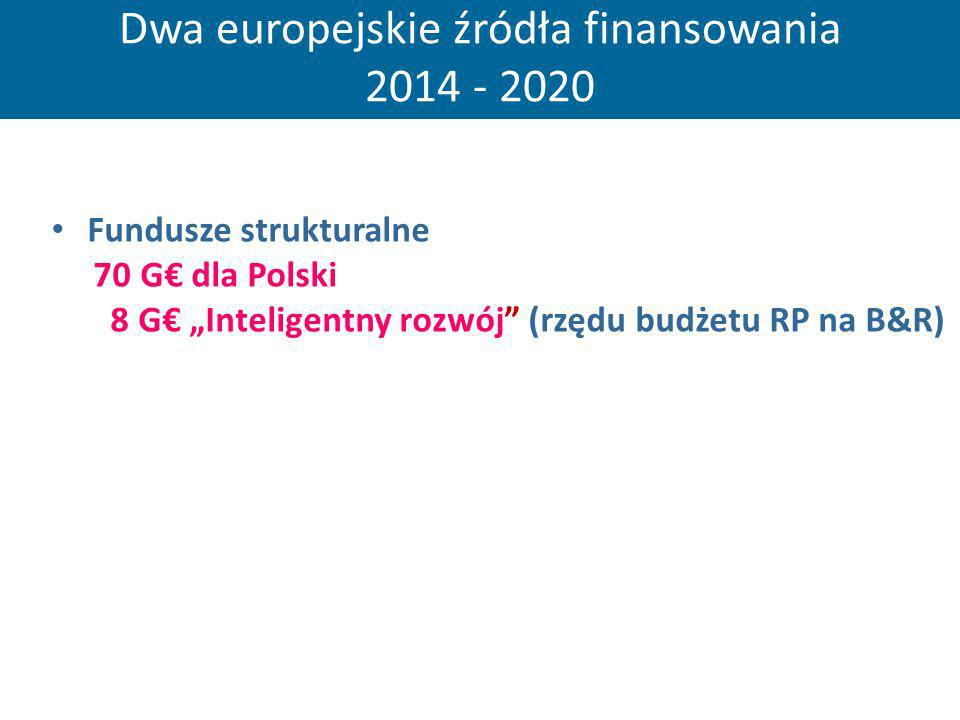 Dwa europejskie źródła finansowania 2014 - 2020 Fundusze strukturalne 70 G dla Polski 8 G Inteligentny rozwój (rzędu budżetu RP na B&R)