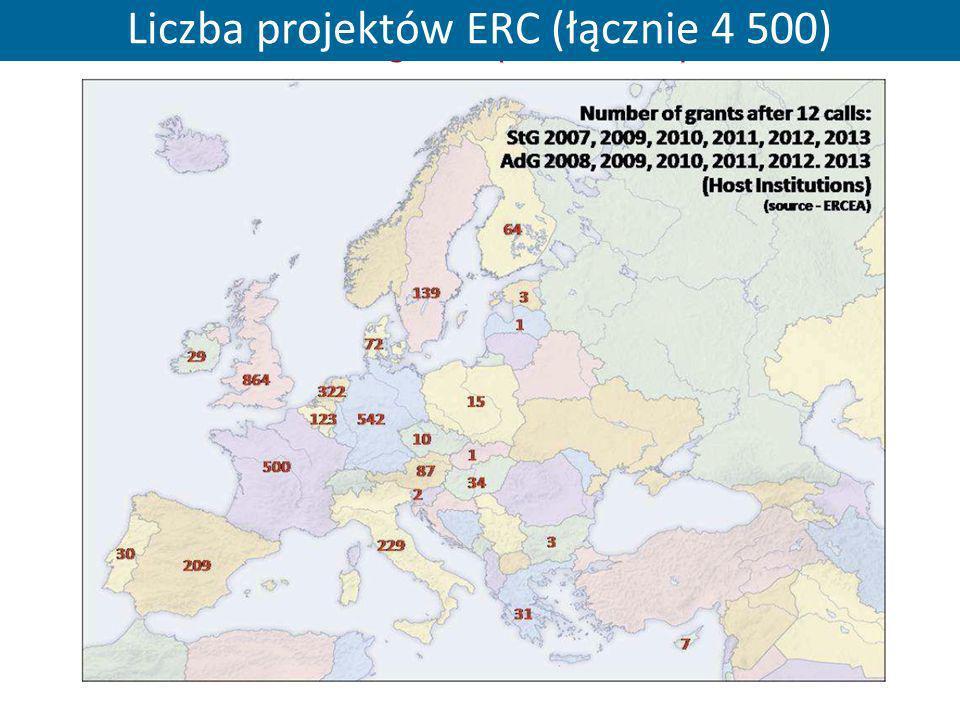 Number of ERC grants (total ~4 500) Liczba projektów ERC (łącznie 4 500)