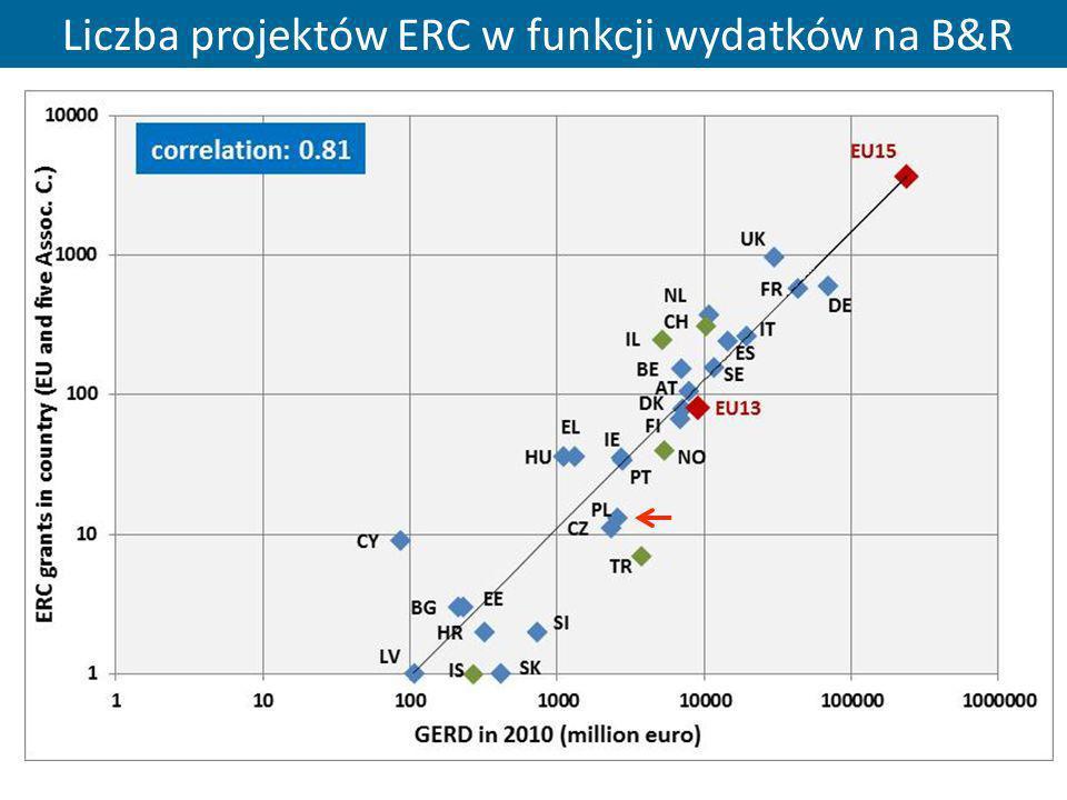 33 Liczba projektów ERC w funkcji wydatków na B&R