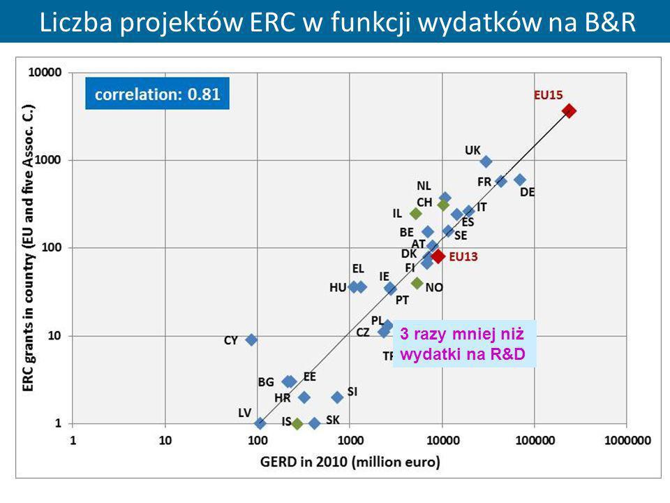 34 Liczba projektów ERC w funkcji wydatków na B&R 3 razy mniej niż wydatki na R&D