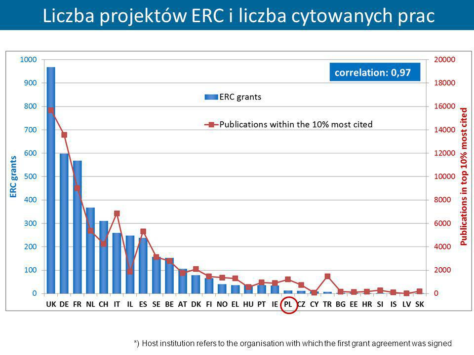 *) Host institution refers to the organisation with which the first grant agreement was signed Liczba projektów ERC i liczba cytowanych prac