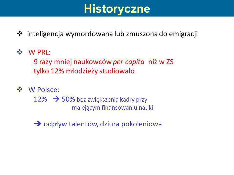 inteligencja wymordowana lub zmuszona do emigracji W PRL: 9 razy mniej naukowców per capita niż w ZS tylko 12% młodzieży studiowało W Polsce: 12% 50%
