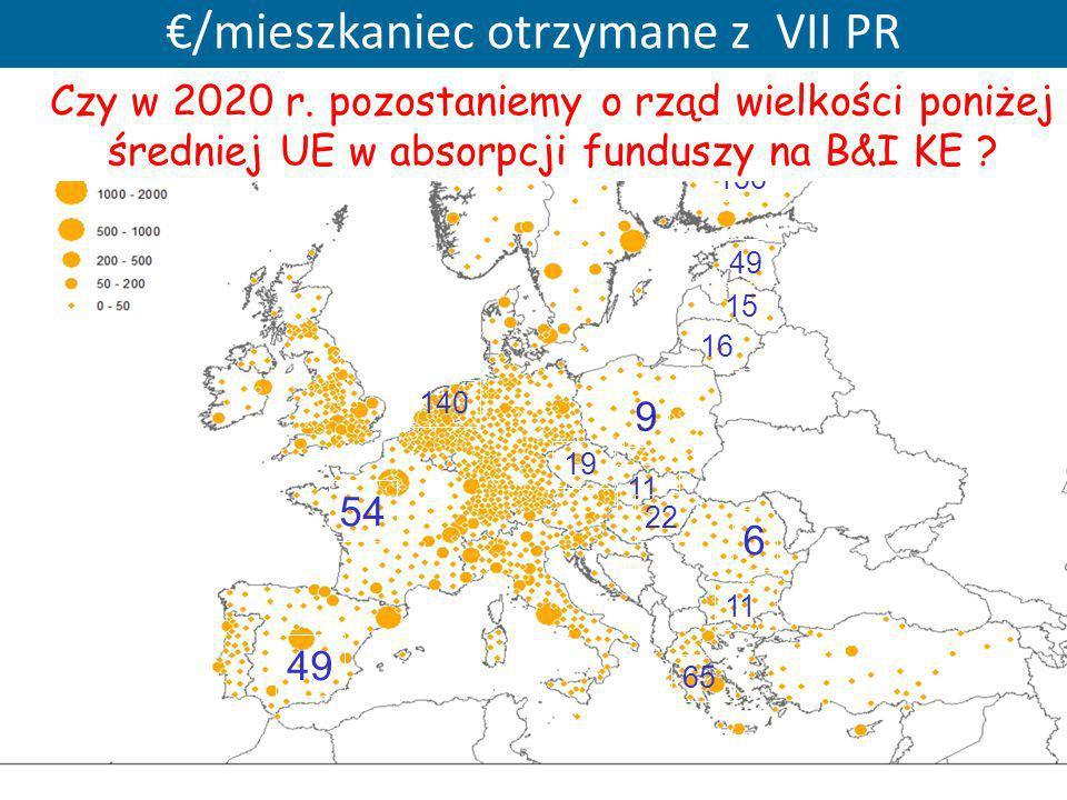 /mieszkaniec otrzymane z VII PR 9 6 19 49 11 16 15 11 22 49 54 140 65 136 Czy w 2020 r. pozostaniemy o rząd wielkości poniżej średniej UE w absorpcji