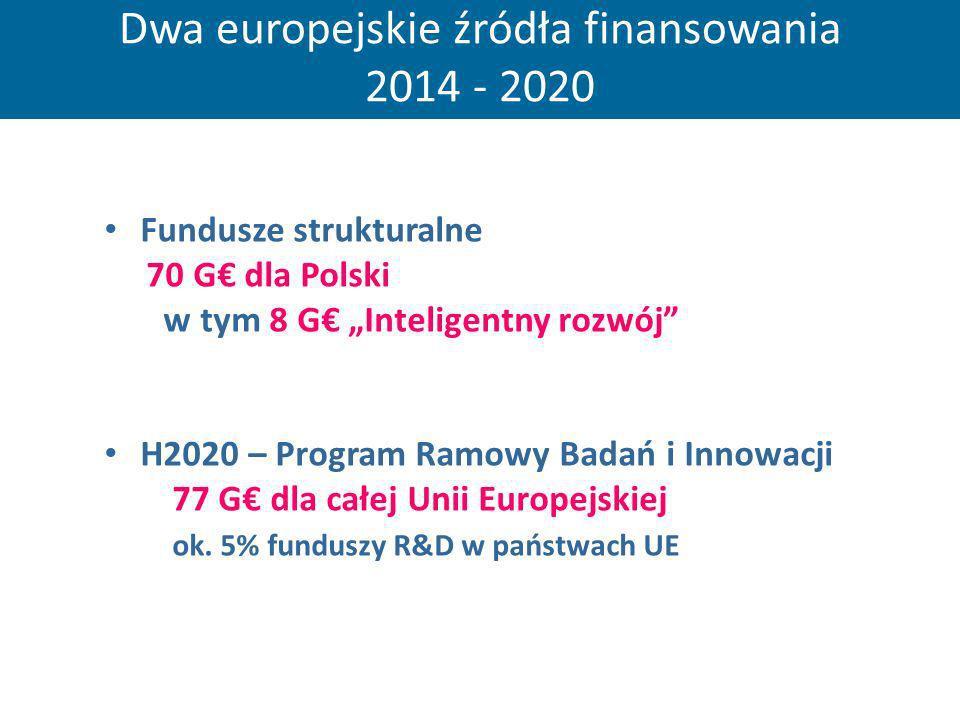 Dwa europejskie źródła finansowania 2014 - 2020 Fundusze strukturalne 70 G dla Polski w tym 8 G Inteligentny rozwój H2020 – Program Ramowy Badań i Inn
