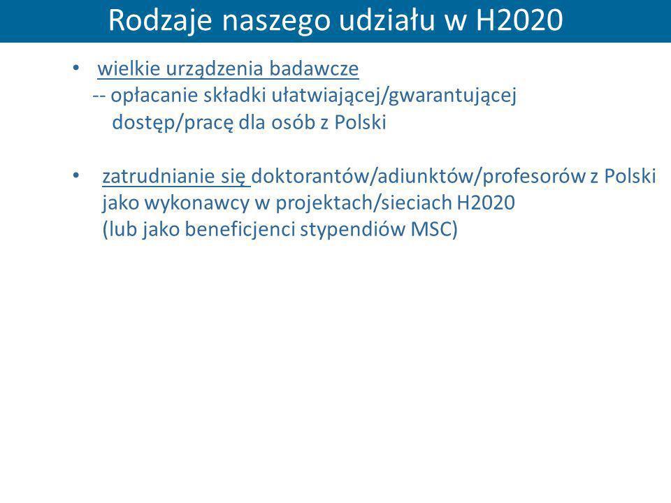 Rodzaje naszego udziału w H2020 wielkie urządzenia badawcze -- opłacanie składki ułatwiającej/gwarantującej dostęp/pracę dla osób z Polski zatrudniani