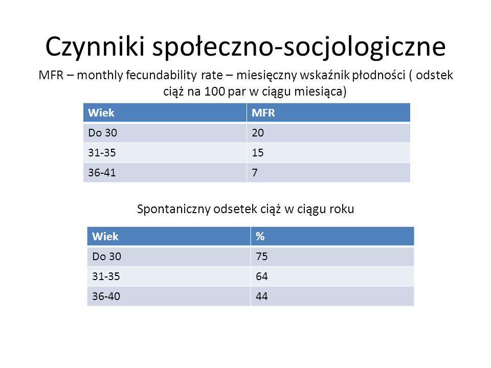Czynniki społeczno-socjologiczne Wzorzec rodziny Status ekonomiczny Wykształcenie Kariera zawodowa Tryb życia (aktwyność fizyczna, sposób spędzania cz