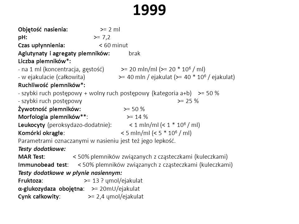 1992 Objętość nasienia: >= 2 ml pH: >= 7,2 – 8,0 Czas upłynnienia: < 60 minut Aglutynaty i agregaty plemników: brak Liczba plemników*: na 1 ml (koncen