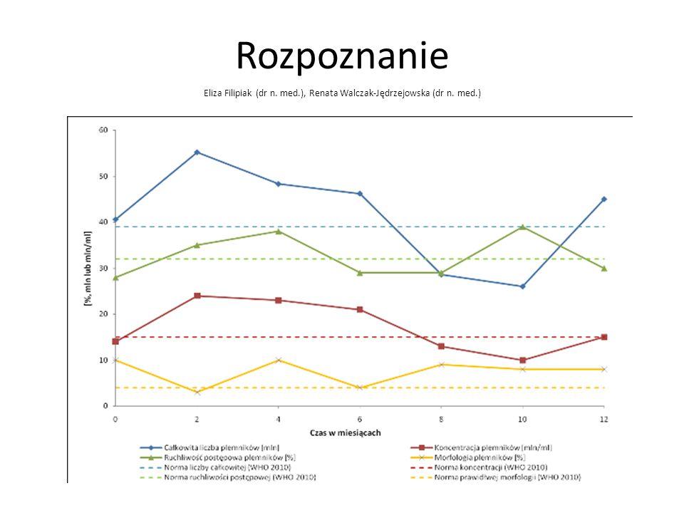 Rozpoznanie Parametr199219992010 Objętość>2ml >1,5ml Koncentracja>20 mln/ml >15mln/ml Liczba>40 mln/ejakulat >39mln/ejakulat Ruchliwośćszybki ruch pos