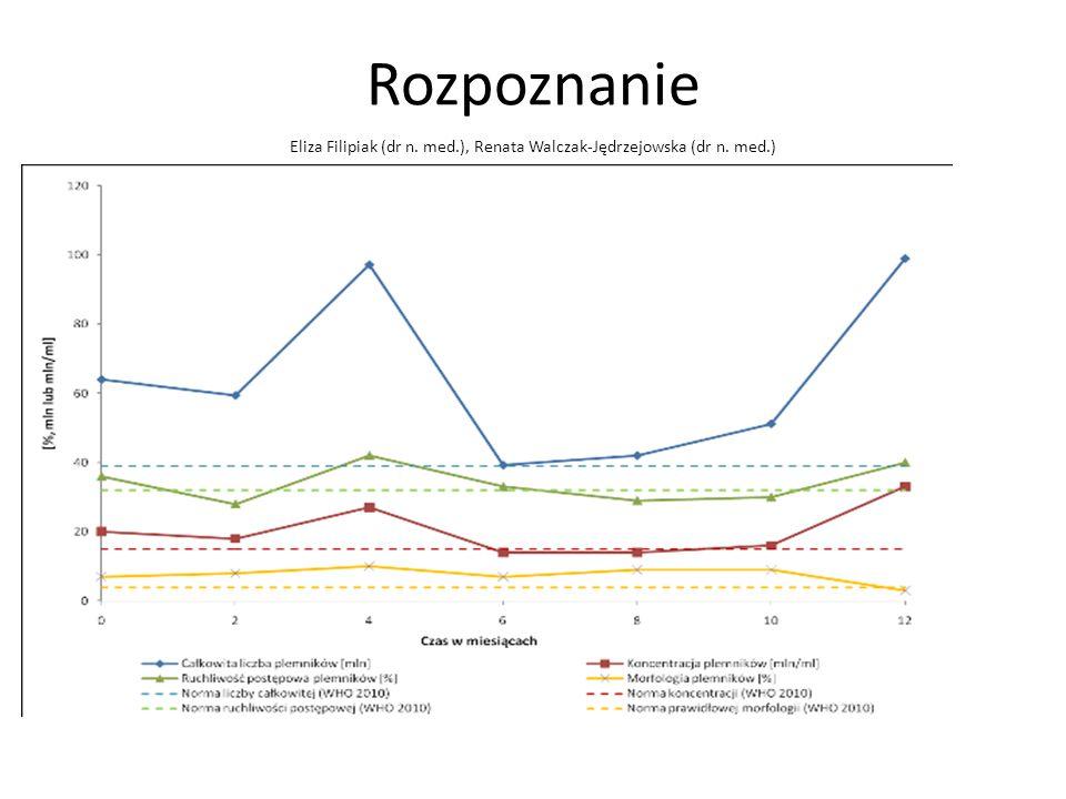 Rozpoznanie Eliza Filipiak (dr n. med.), Renata Walczak-Jędrzejowska (dr n. med.)
