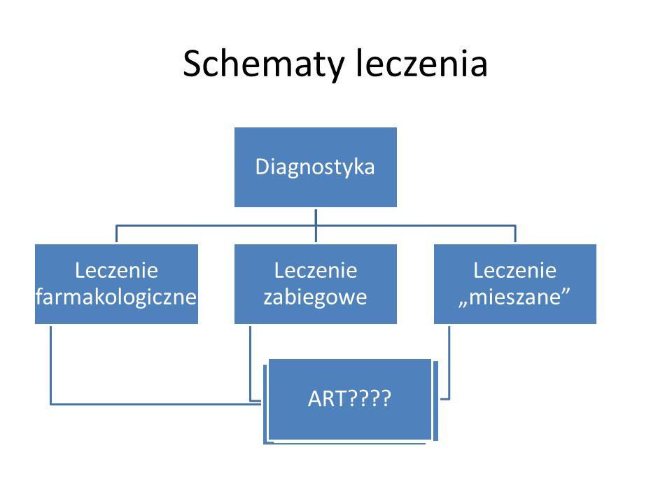 Leczenie Program terapii farmakologicznej nie powinien być dłuższy niż 18 miesięcy (12 miesięcy) Leczenie farmakologiczne endometriozy nie poprawia ws