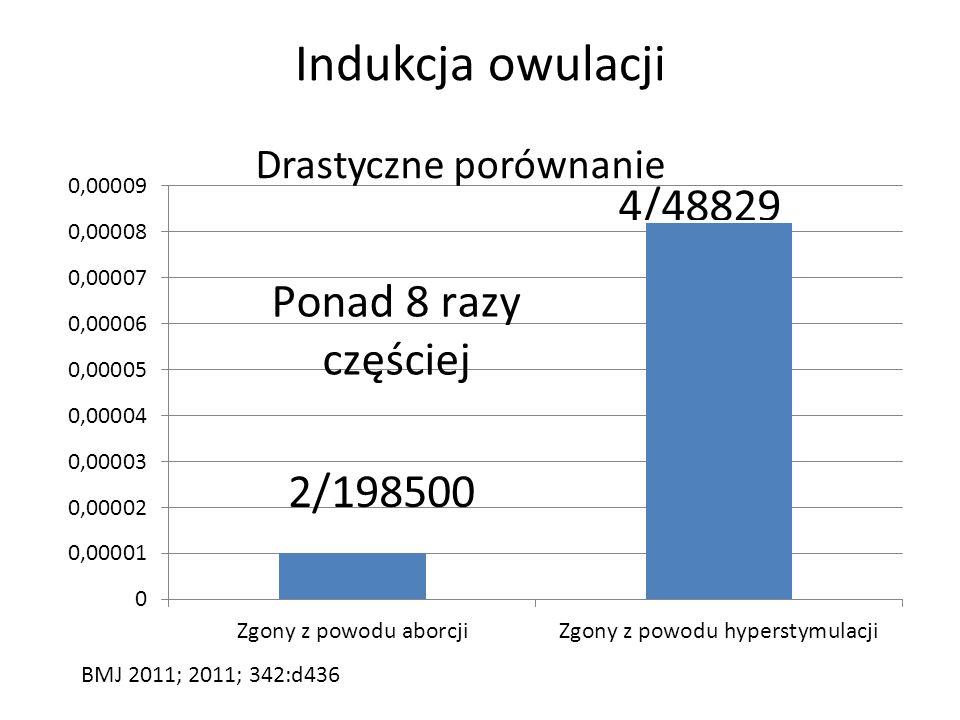 Indukcja owulacji Od 1997 r nie odnotowano w Holandii zgonów z powodu hyperstymulacji BMJ 2011; 2011; 342:d436 Umieralność okołoporodwa na 100000 kobi