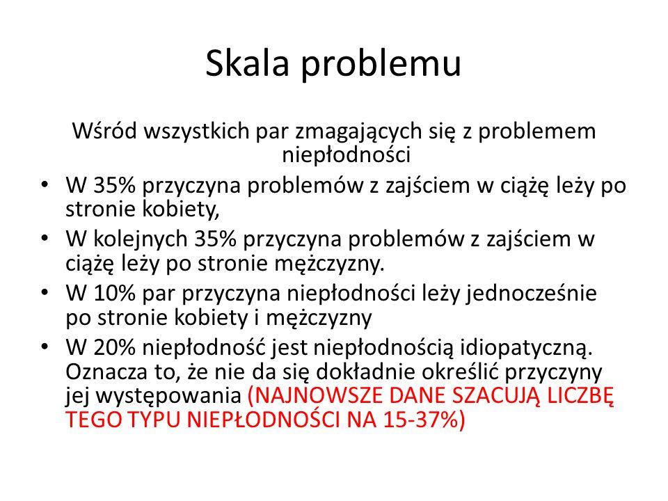 Skala problemu Problem niepłodności dotyczy: 10% par na świecie 18% par w Europie 10–15% par w Polsce