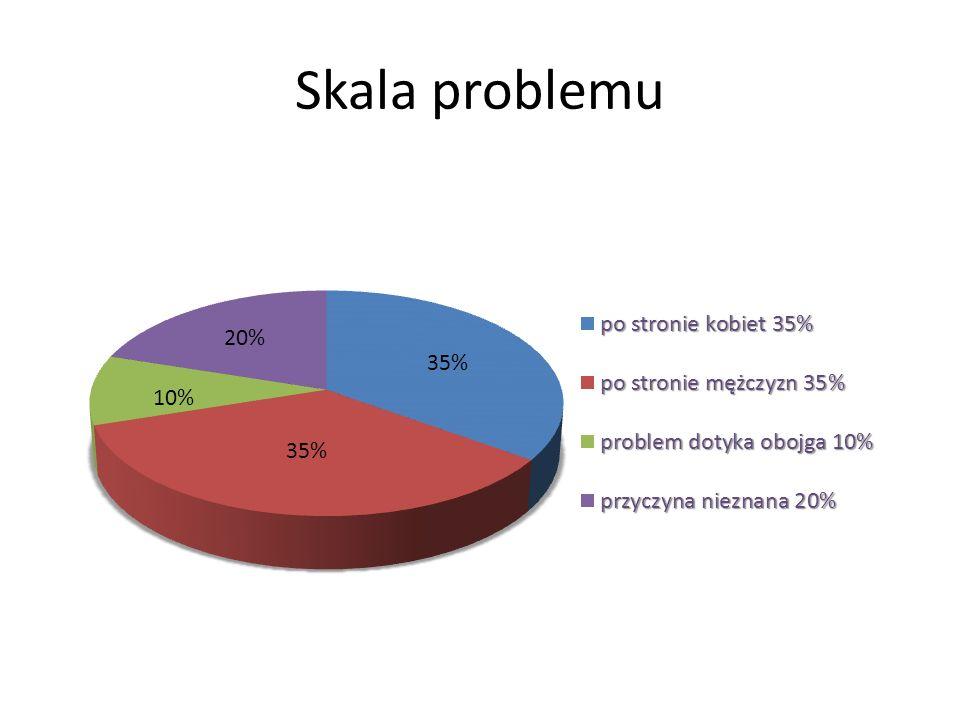 Skala problemu Wśród wszystkich par zmagających się z problemem niepłodności W 35% przyczyna problemów z zajściem w ciążę leży po stronie kobiety, W k