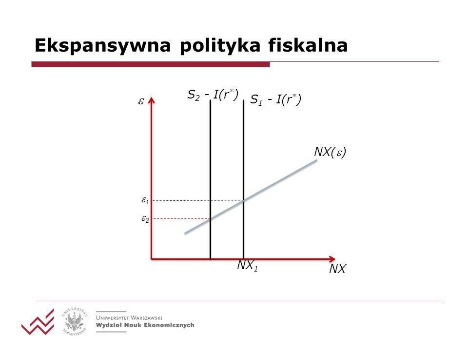 Ekspansywna polityka fiskalna 1 S 1 - I(r * ) NX 1 NX NX() S 2 - I(r * ) 2