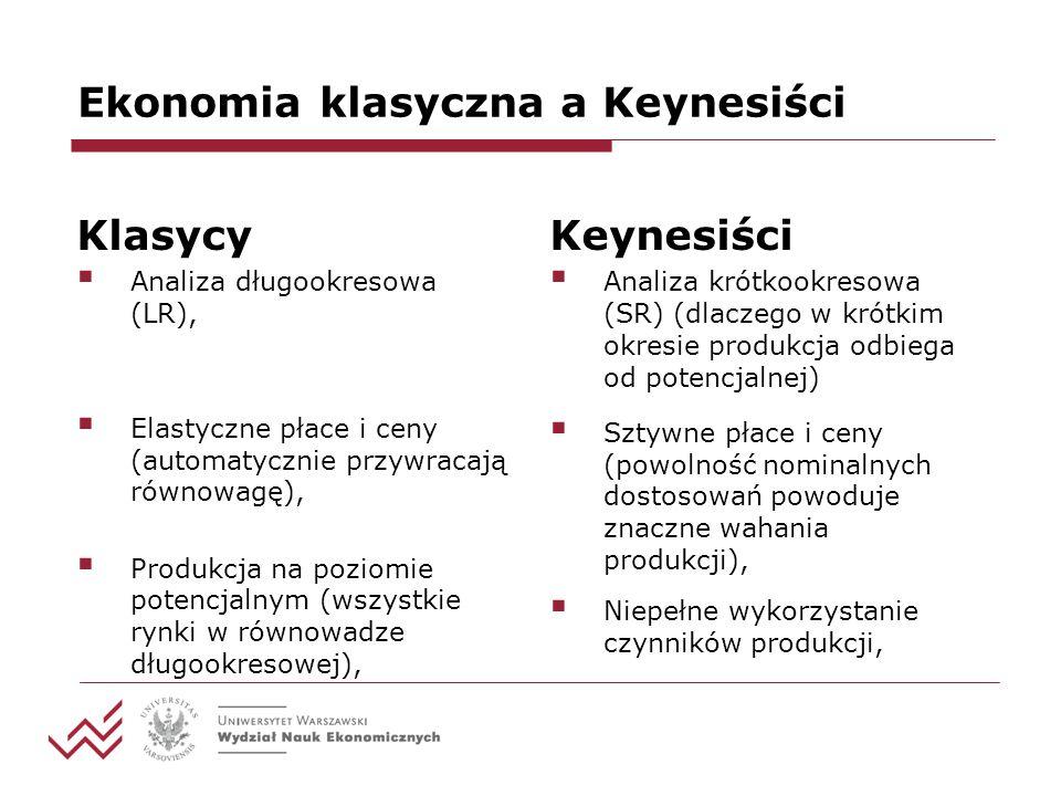 Ekonomia klasyczna a Keynesiści Klasycy Analiza długookresowa (LR), Elastyczne płace i ceny (automatycznie przywracają równowagę), Produkcja na poziomie potencjalnym (wszystkie rynki w równowadze długookresowej), Keynesiści Analiza krótkookresowa (SR) (dlaczego w krótkim okresie produkcja odbiega od potencjalnej) Sztywne płace i ceny (powolność nominalnych dostosowań powoduje znaczne wahania produkcji), Niepełne wykorzystanie czynników produkcji,
