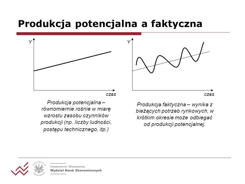 Produkcja potencjalna a faktyczna Y czas Produkcja potencjalna – równomiernie rośnie w miarę wzrostu zasobu czynników produkcji (np.
