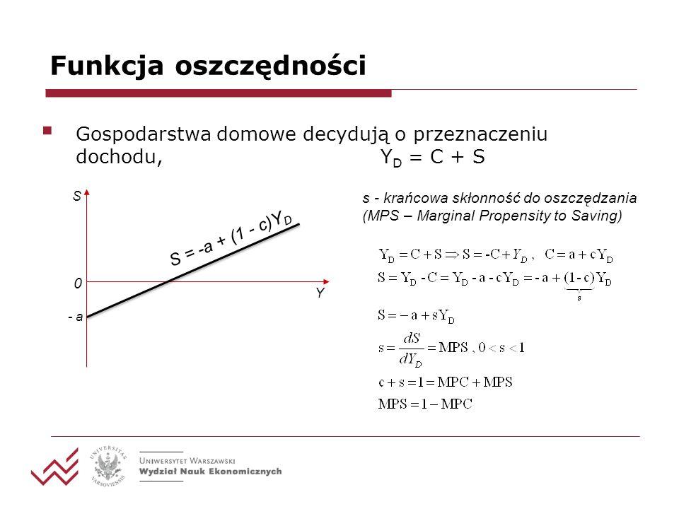 Funkcja oszczędności Gospodarstwa domowe decydują o przeznaczeniu dochodu, Y D = C + S Y S - a S = -a + (1 - c)Y D s - krańcowa skłonność do oszczędzania (MPS – Marginal Propensity to Saving) 0