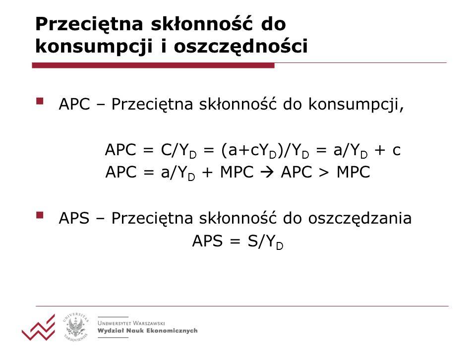 Przeciętna skłonność do konsumpcji i oszczędności APC – Przeciętna skłonność do konsumpcji, APC = C/Y D = (a+cY D )/Y D = a/Y D + c APC = a/Y D + MPC APC > MPC APS – Przeciętna skłonność do oszczędzania APS = S/Y D
