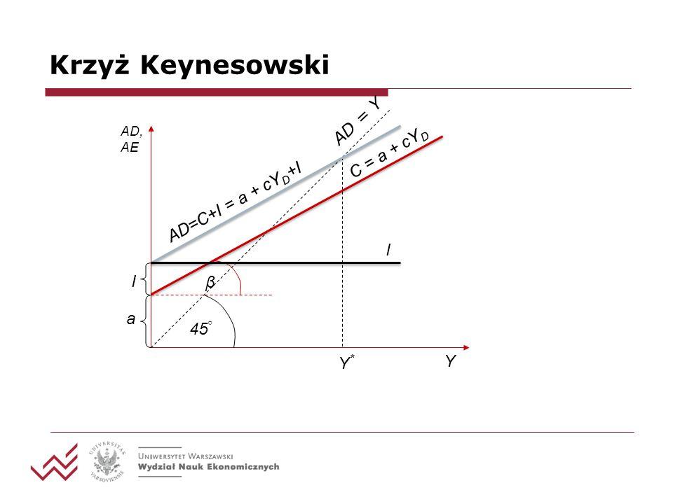 Krzyż Keynesowski AD, AE Y 45 Y*Y* β a I I AD = Y C = a + cY D AD=C+I = a + cY D +I