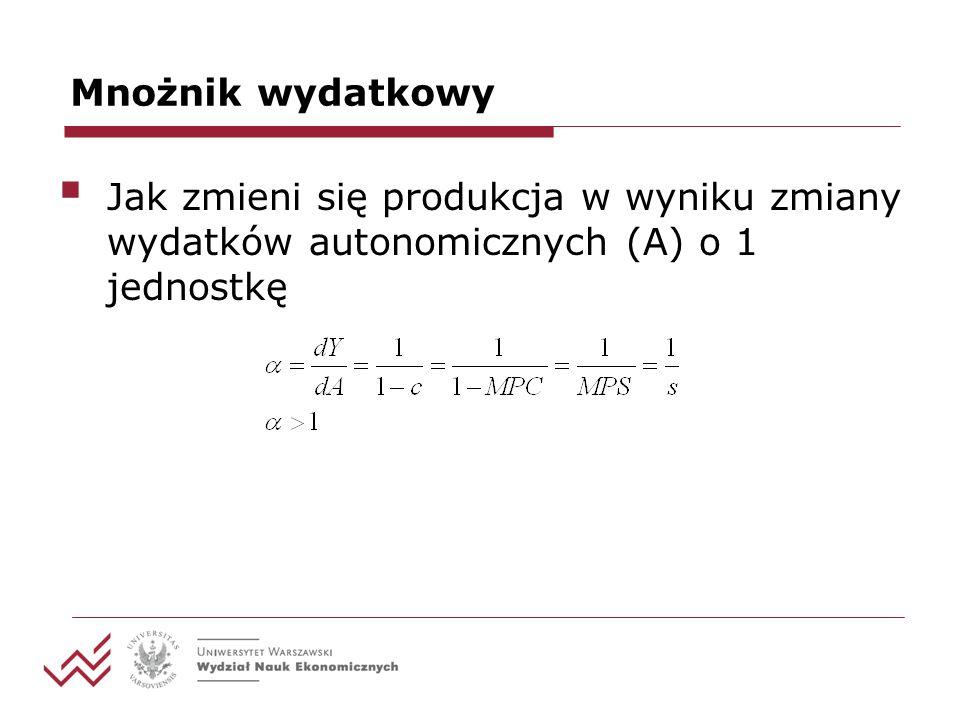 Mnożnik wydatkowy Jak zmieni się produkcja w wyniku zmiany wydatków autonomicznych (A) o 1 jednostkę