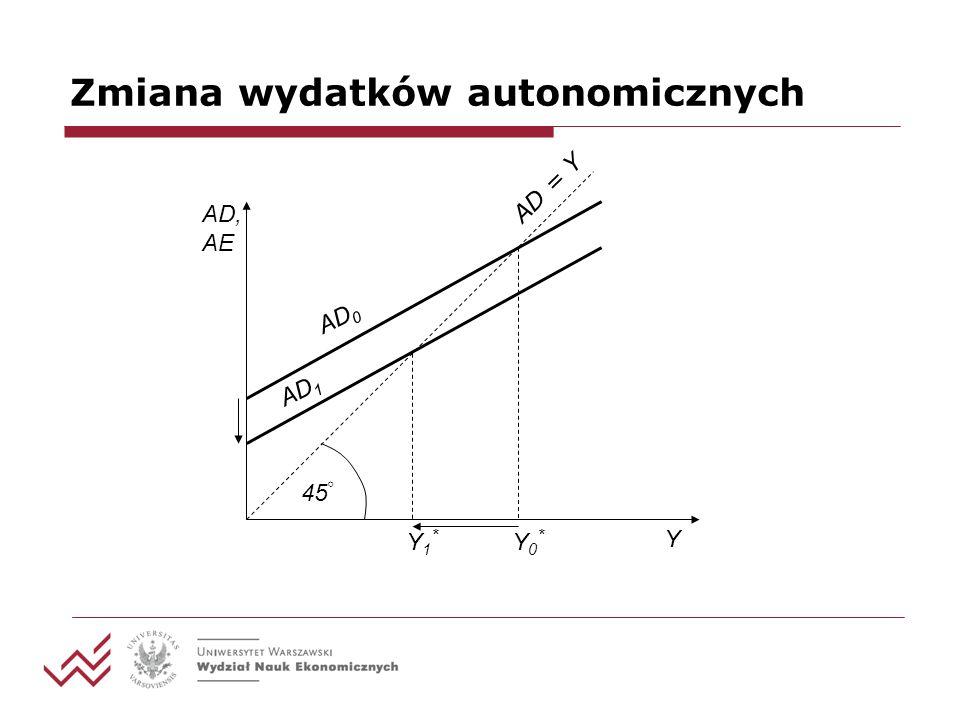 Zmiana wydatków autonomicznych AD, AE Y 45 Y0*Y0* Y1*Y1* AD = Y AD 0 AD 1