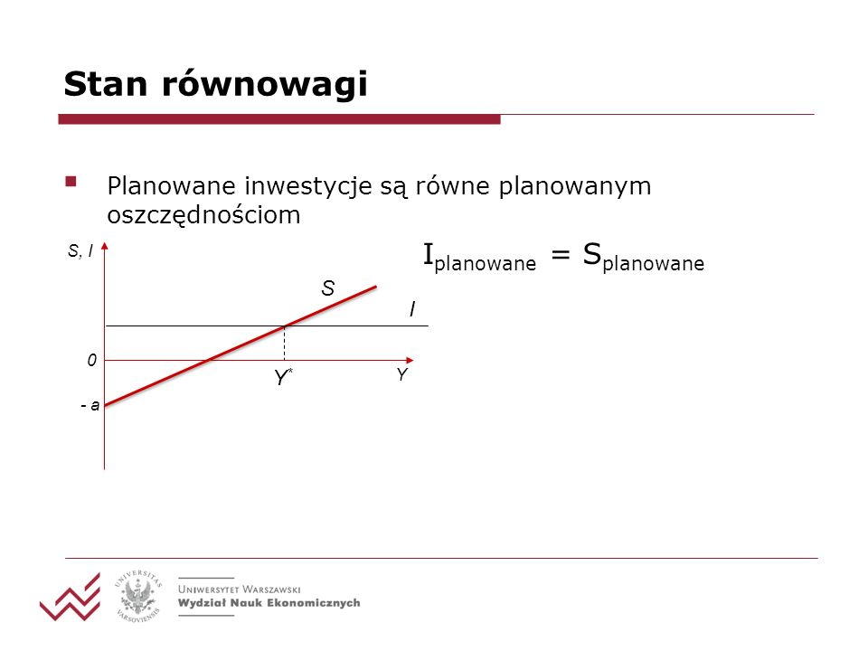 Stan równowagi Planowane inwestycje są równe planowanym oszczędnościom I planowane = S planowane Y S, I - a I S Y*Y* 0