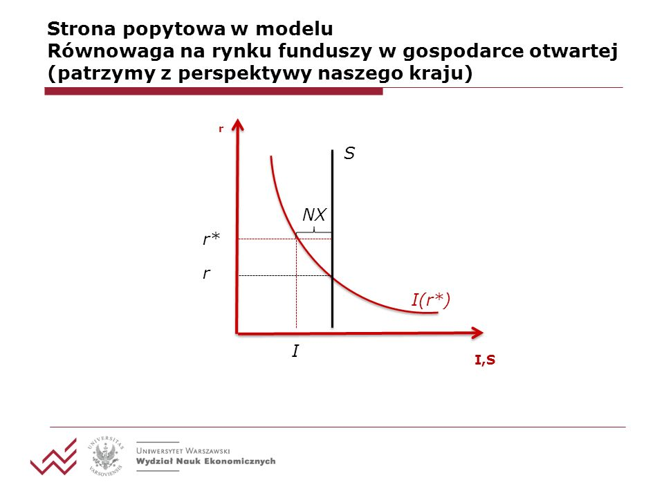 Strona popytowa w modelu Równowaga na rynku funduszy w gospodarce otwartej (patrzymy z perspektywy naszego kraju) I(r*) S r I,S r* r I NX
