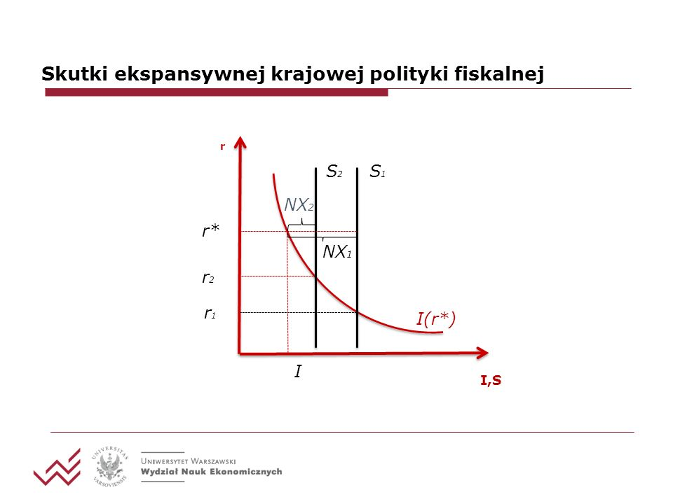Skutki ekspansywnej krajowej polityki fiskalnej I(r*) S1S1 r I,S r2*r2* I S2S2 I(r*) S1S1 r I,S r1r1 NX 1 NX 2 r1*r1* I 2 (r * ) I 1 (r * ) Kraj Zagranica