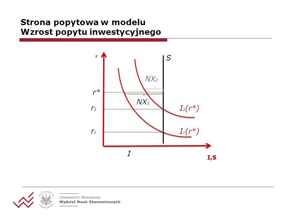 Strona popytowa w modelu Wzrost popytu inwestycyjnego I 1 (r*) S r I,S I r1r1 r2r2 I 2 (r*) NX 1 NX 2 r*