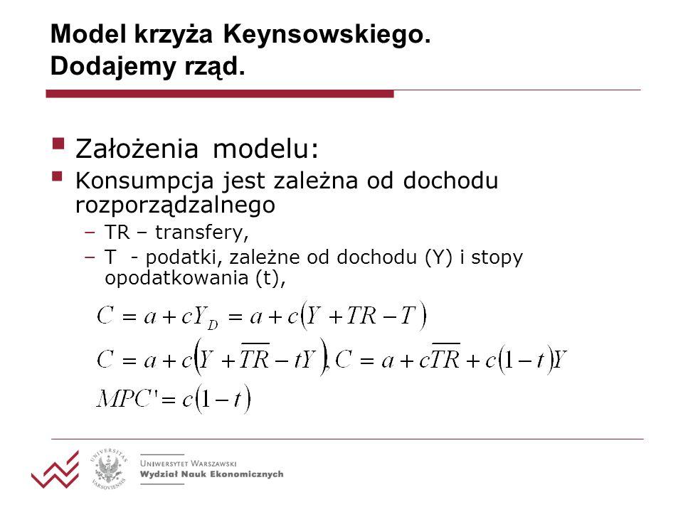 Model krzyża Keynsowskiego. Dodajemy rząd. G – wydatki rządowe, I – Inwestycje, W równowadze: