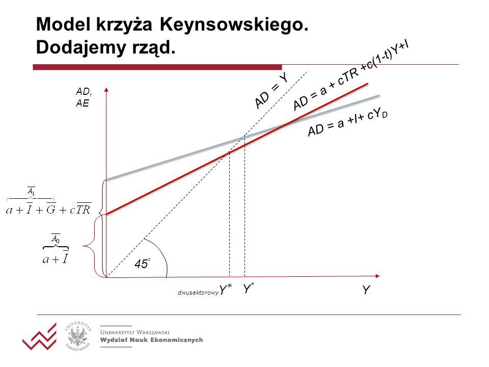 Pełen Model Keynesowski Założenia (różnica w stosunku do dotychczasowych): I – inwestycje zależne od realnej stopy procentowej r, NX – eksport netto zależny od realnej stopy procentowej, W dalszym ciągu w modelu nie mamy rynku pieniężnego (nie analizujemy wpływu podaży pieniądza).