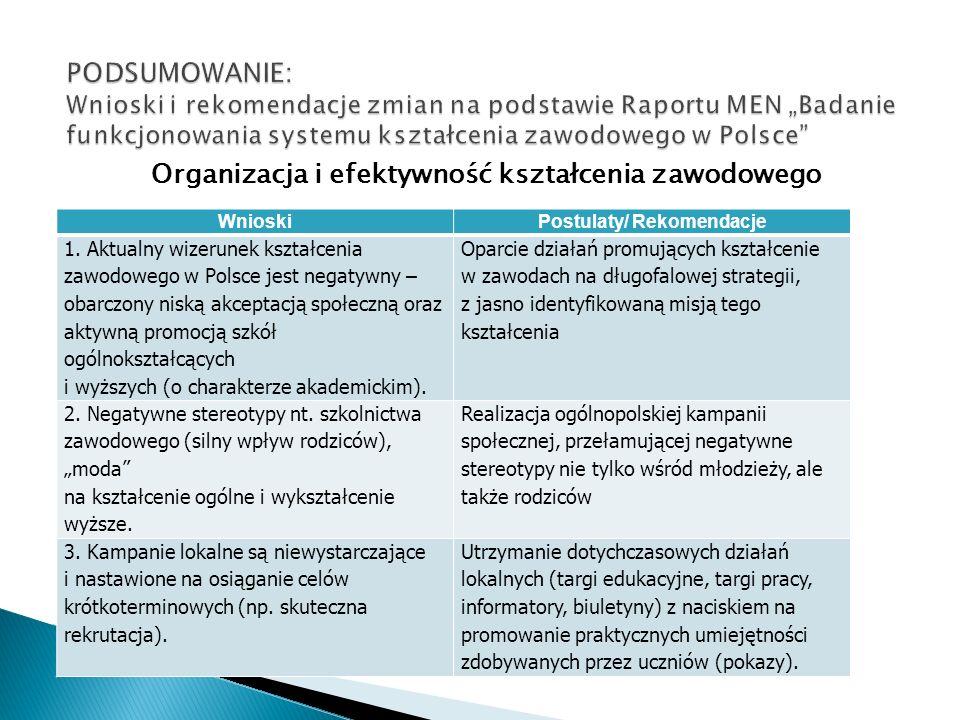 Organizacja i efektywność kształcenia zawodowego WnioskiPostulaty/ Rekomendacje 1. Aktualny wizerunek kształcenia zawodowego w Polsce jest negatywny –