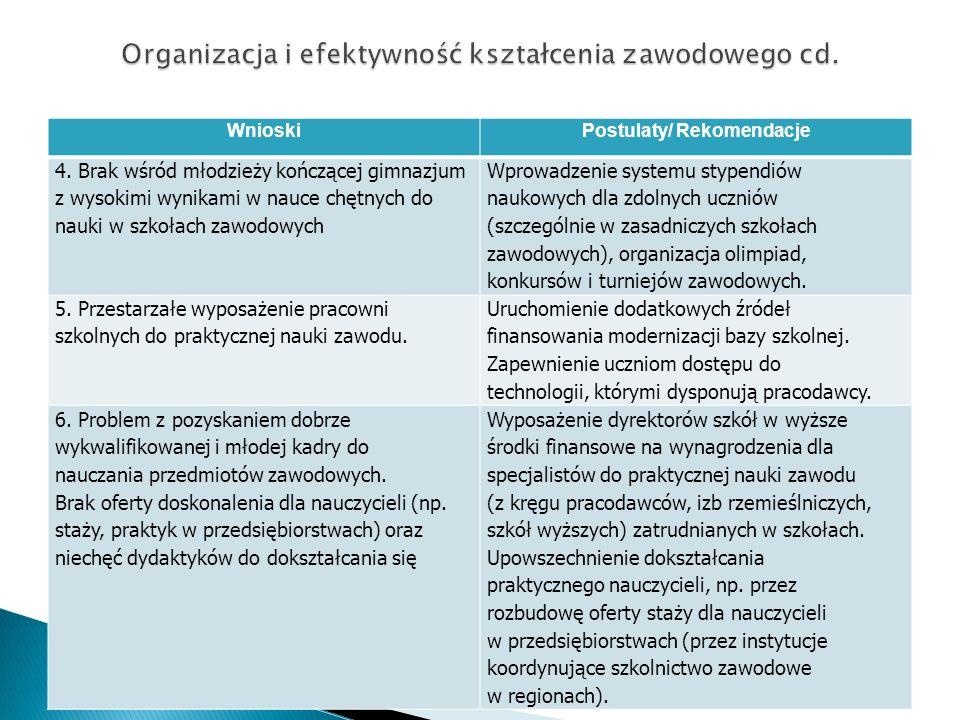 WnioskiPostulaty/ Rekomendacje 4. Brak wśród młodzieży kończącej gimnazjum z wysokimi wynikami w nauce chętnych do nauki w szkołach zawodowych Wprowad