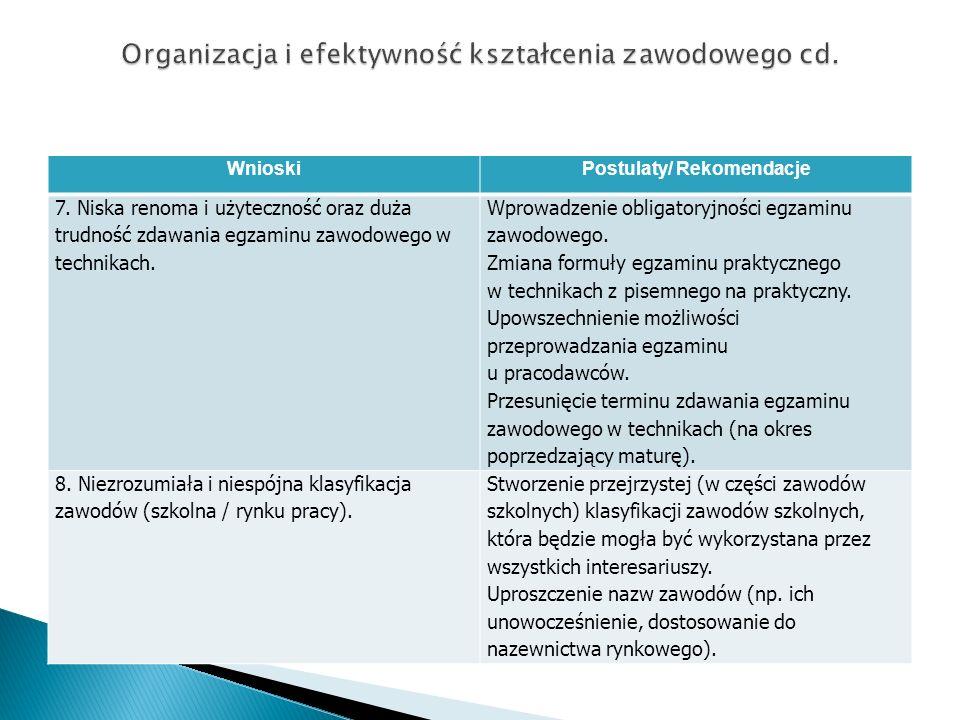 WnioskiPostulaty/ Rekomendacje 7. Niska renoma i użyteczność oraz duża trudność zdawania egzaminu zawodowego w technikach. Wprowadzenie obligatoryjnoś